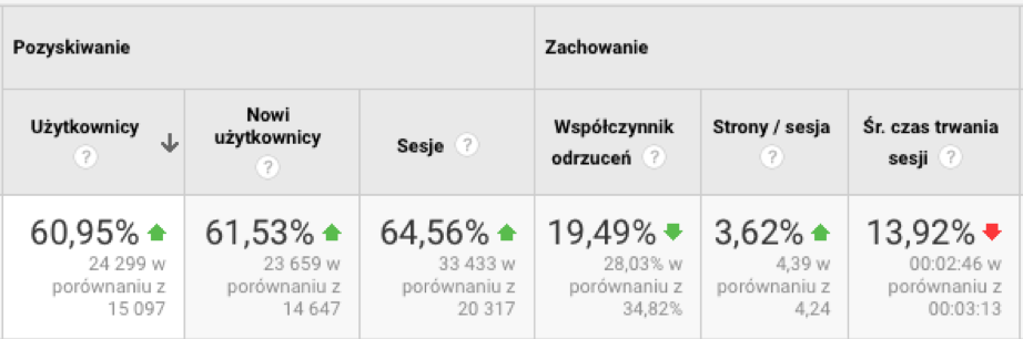 Zestawienie wyników zGoogle Analytics, uzyskanych dlastrony zaokres od stycznia dopaździernika 2018