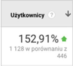 Powyższy wykres zGoogle Analytics przedstawia zestawienie ilości użytkowników