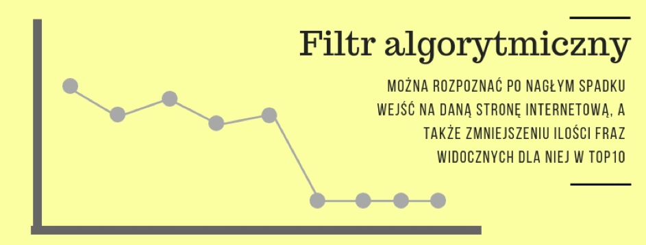 filtr algorytmiczny, nałożony przezalgorytmy Google